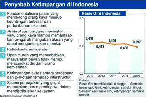 Sumber Oxfam dan infed/BPS/L-1